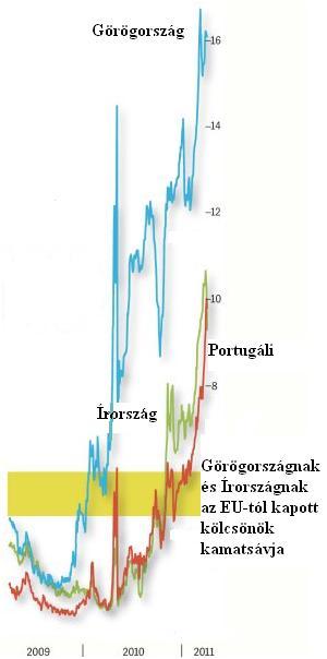 Euró graf