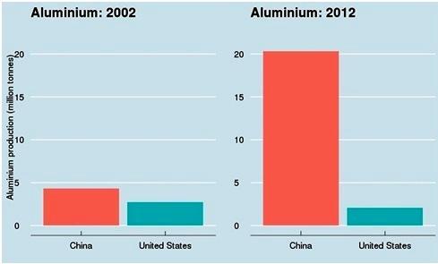 bd7a0da8cb ... Amerikai Egyesült Államok az egész XX. század folyamán mindösszesen.  Sőt, Kína két év alatt több cementet gyártott, mint az USA az egész XX.  században!
